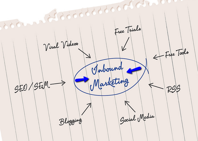 in_bound_marketing_components