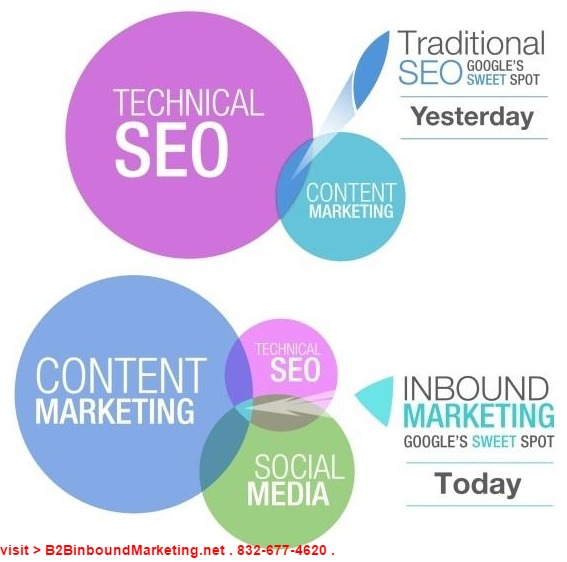 content mkt for SEO